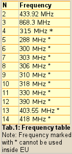 List of supported frequencies