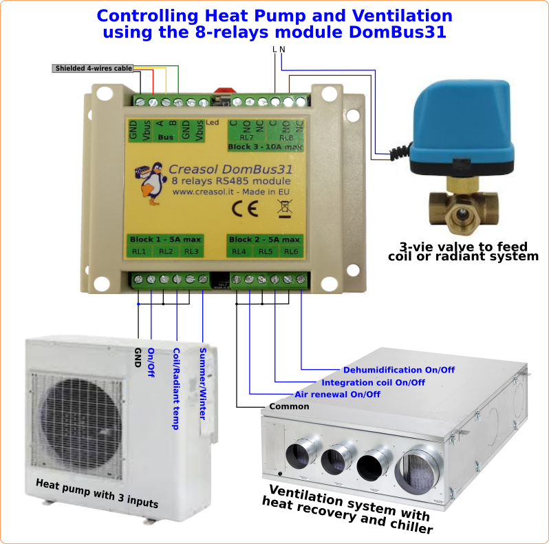 Controlling heat pump and ventilation by Domoticz + Creasol DomBus31 relay module