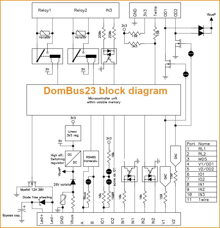 Block diagram for DomBus23 smart home module